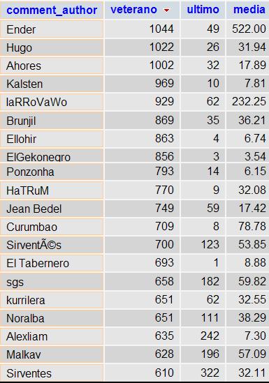 Imagen de una tabla con los máximos comentaristas del blog